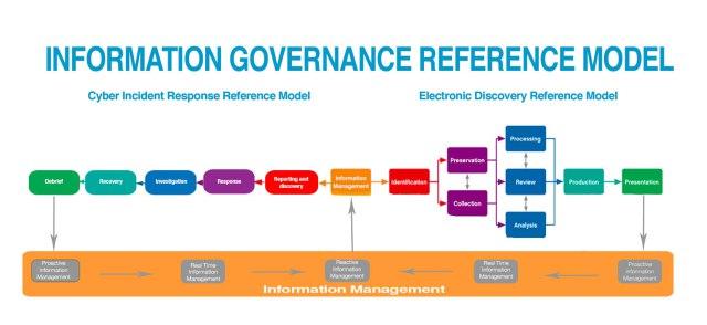 New EDRM Diagram Emphasizes Information Governance ...