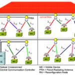 fiber-radio hybrid network