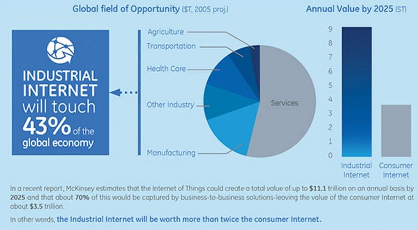 The Industrial Sized Potential Of The Internet Of Things