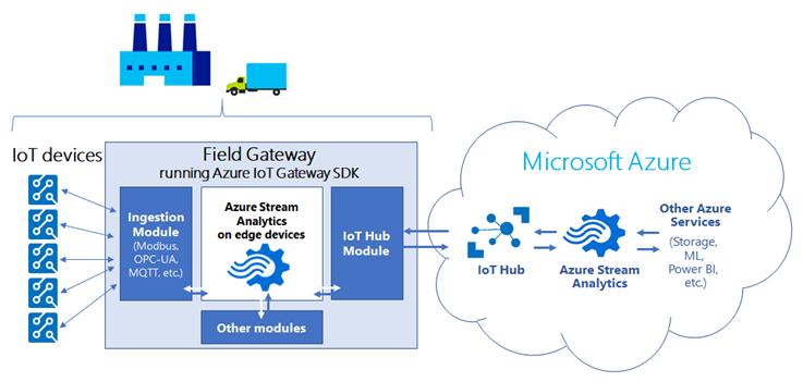 Microsoft Updates Azure Iot Platform Adds Connectivity