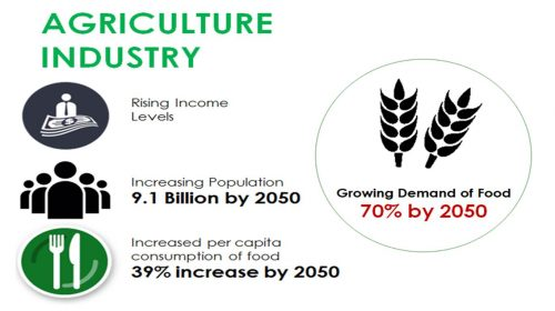 Agriculture_Industry