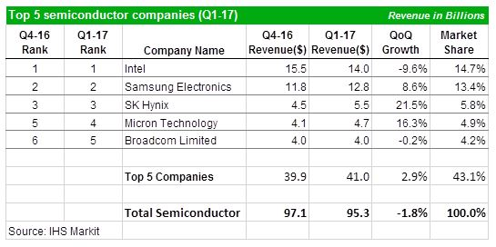 Semiconductor company