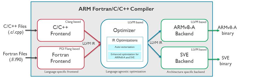 8055.Compiler block diagram
