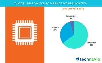 Bus_Switch_IC_Market