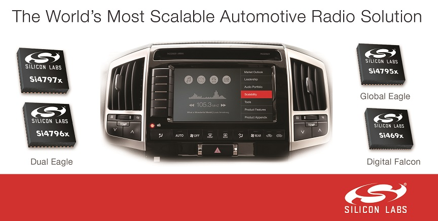 Silicon Labs Automotive Radio Solution