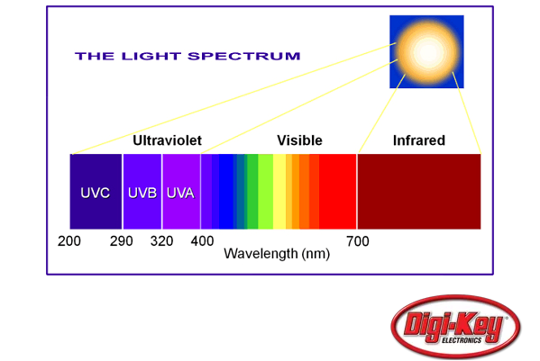 a look at the nature and uses of ultraviolet radiation The gamma ray sky (see illustration at high energy photons occur in nature that are known to be produced by processes other than nuclear decay but are still.