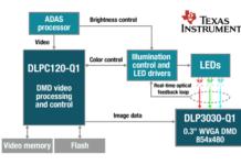 DLP Technology