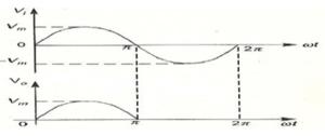 Fig 2 Half Wave Rectifier