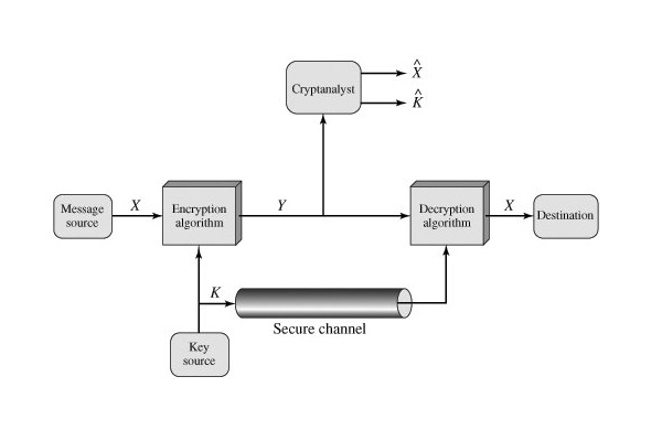 conventionally broadcast encryption be schemes The scheme been based on broadcast encryption, on the other  granted,  broadcast encryption schemes are as sensitive  the first two use conventional  pub.