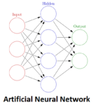 Artificial Neural Networl