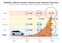 Robotic_vehicle_sensor
