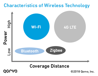 characteristics-of-wireless-tech