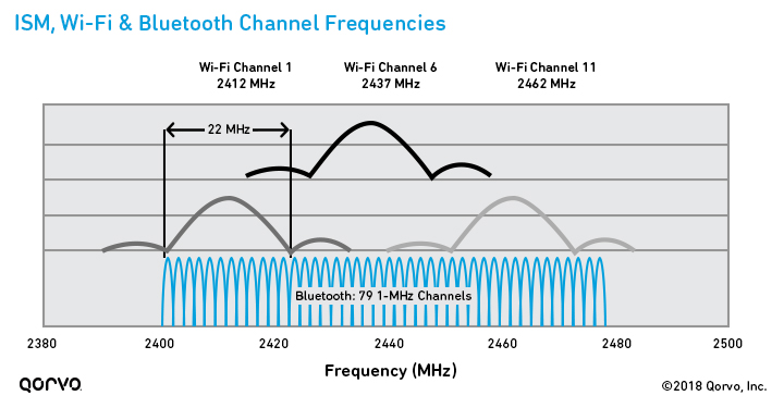 ism-wifi-bluetooth-channel-frequencies