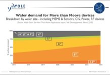Semiconductor_Wafer_market