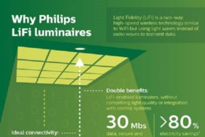 Li-Fi-Philips