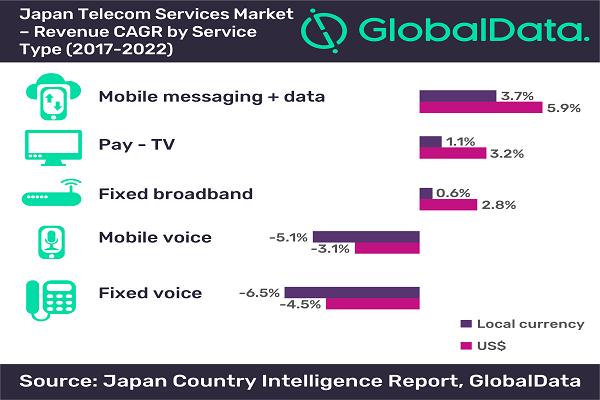 High 4G service penetration & growing fiber broadband & IPTV
