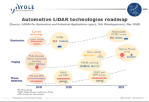 Automotive-Lidar-Technologies
