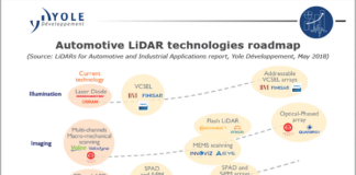Automotive-Lidar-Technologies