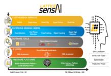 FPGA Solutions -AI-IoT-Smart-City