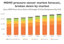 MEMS_Pressure_Sensor_Market