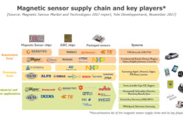 Magnet-Sensor-Market