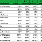 Top 10 Semiconductor Supplier Companies