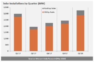 india_solar_installations