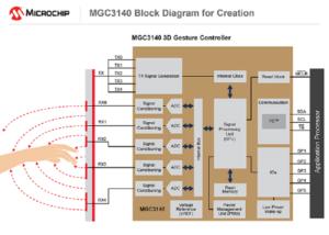Human Machine Interface Designer, Gesture Recognition. 3D Gesture Recognition, Automotive HMI designs.