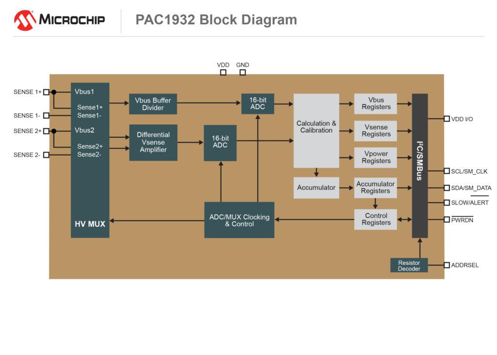 Microchip's single power monitoring IC | Electronics Media