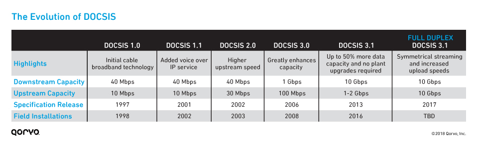 DOCSIS_Evolution