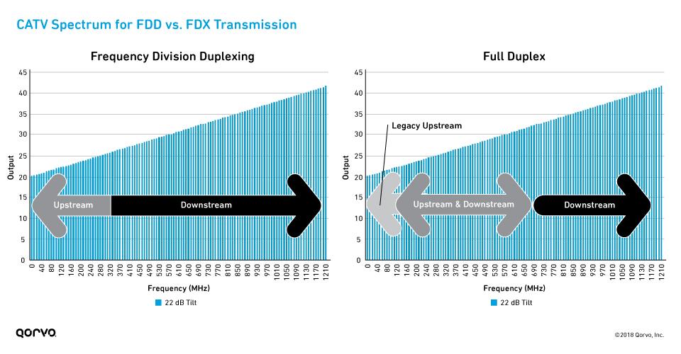 FDD Transmission_FDX Transmission