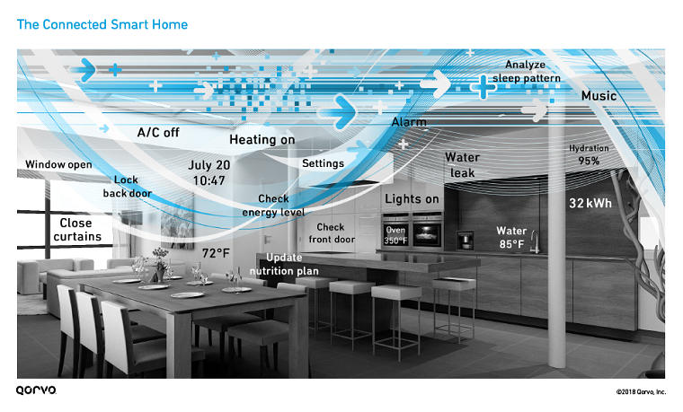 Figure 2 connected smart home