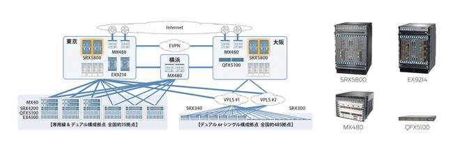 Illustrative network topology and Juniper products deployed by Ricoh