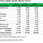 Top 10 Semiconductor supplier growth rates by revenue