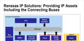 semiconductor IP solutions