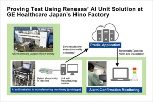 Proving Test Using Renesas' AI Unit Solutions at GE Healthcare Japan's Hino Factory