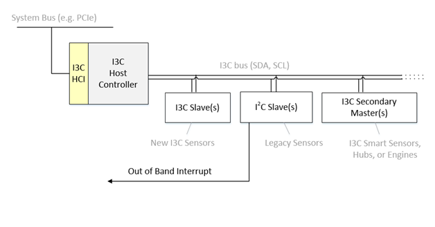 MIPI I3C HCI