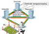 Optical transmission Datacenters