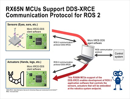 MCUs support protocol standards for Robot Operating System