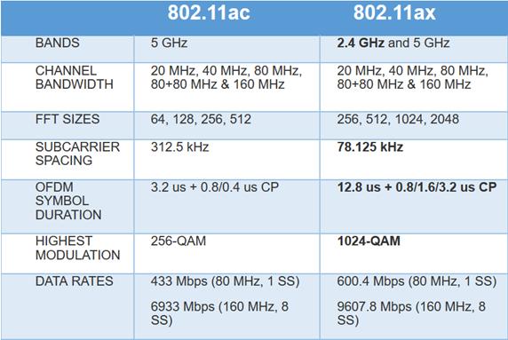 802.11ax vs 802.11ac