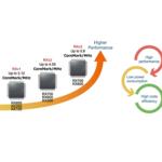 Powering Up New 32-Bit RX MCU Families