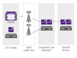 5g network emulators