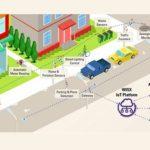 Smart City Capabilities