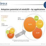 MiniLED technologies