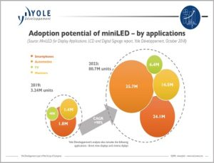 MiniLED technologies
