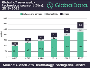 Global IoT Market