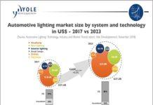 automotive lighting Technologies