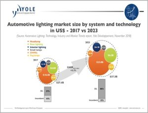 automotive lighting Technologies
