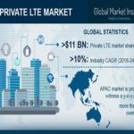 private-lte-market-
