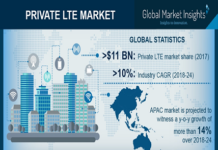private-lte-market-